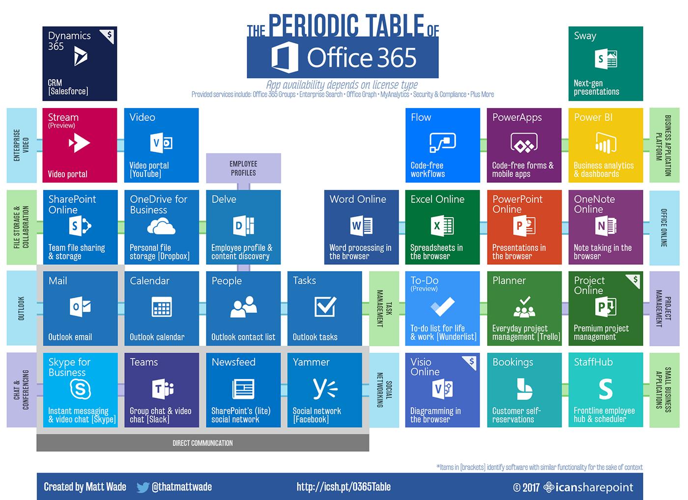 Office 365 periodic table john yassas blog gamestrikefo Gallery